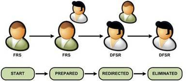 frs replication