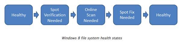 Состояния файловой системы ntfs в windows 8