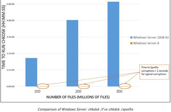 Сравнения скорости выполнения проверки диска в windows 8 и windows 7