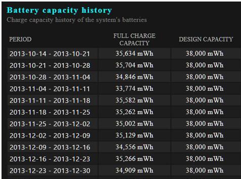 История емкости батареи