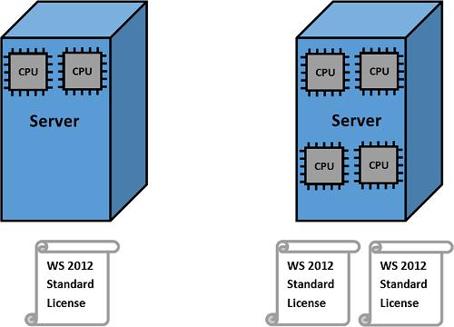 Лицензирование процессоров в Windows Server 2012 R2