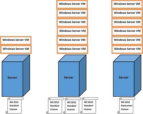 Лицензирование виртуальных машин на Windows Server 2012 R2