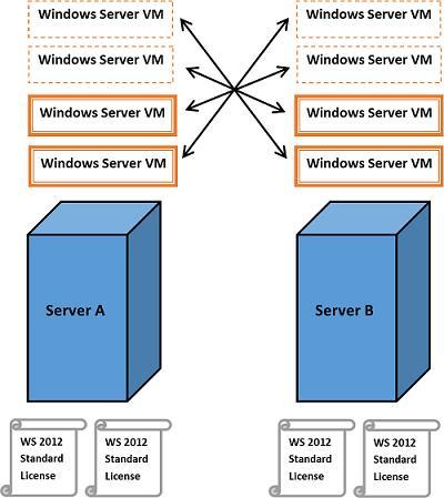Лицензирование Windows Server 2012 R2 с возможностью Live Migration