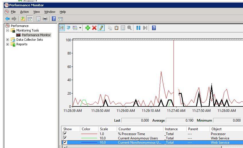 Количество активных сесии пользователей на сайтах IIS развернутых на Windows Server