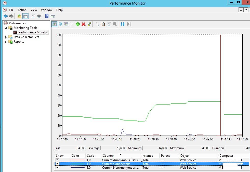счетчики со статичтикой подключения к сайтам iis