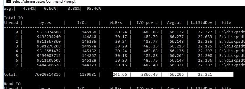 данные по максимальным IOPS и скорости чтения /записи на диск в Windows из diskspd.exe