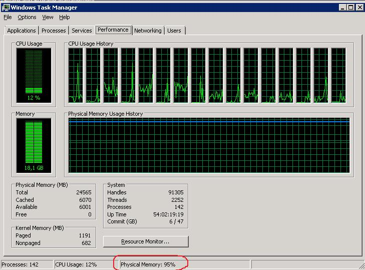 Высокая загрузка памяти на файловом сервере Windows Server 2008 R2