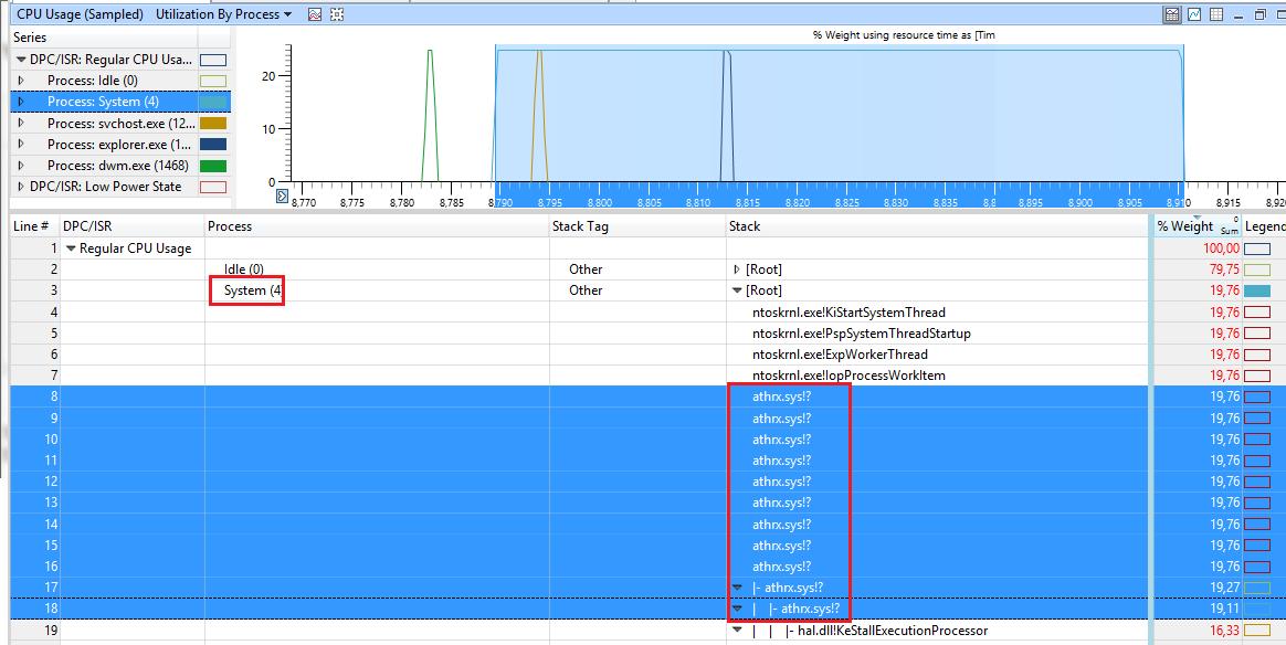выявление драйвера, который сильно загружает процессор в Windows