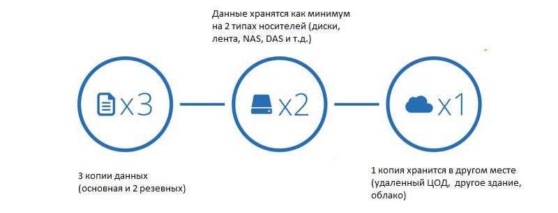 3-2-1 стратегия резевного копирования