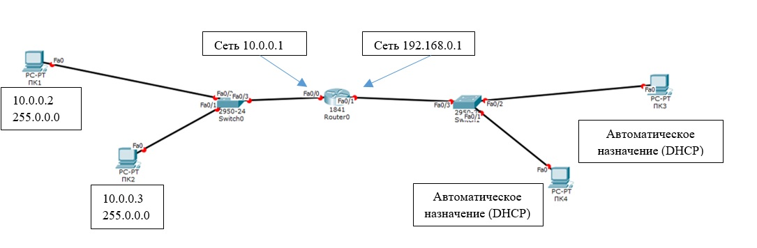 топология простой сети для симуляции в Cisco Packet Tracer