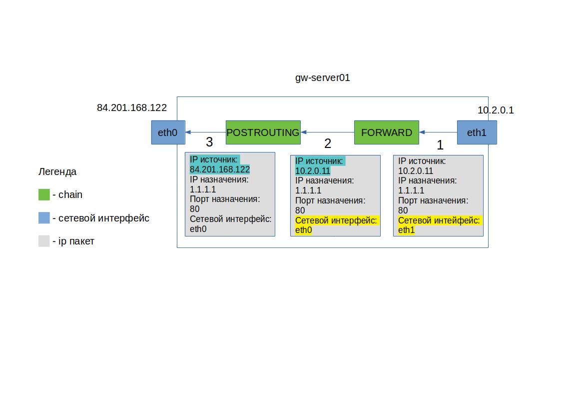 схема цепочек forward postrouting в linuc iptables