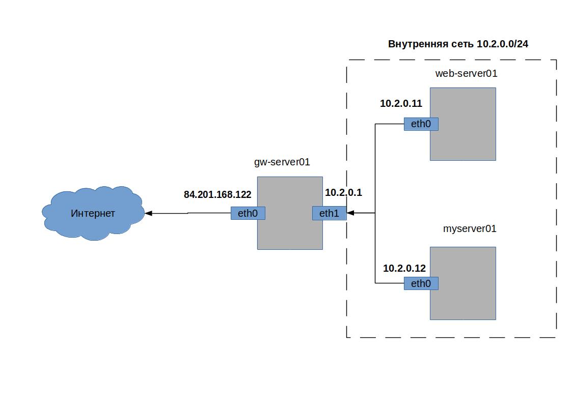 схема сети с NAT шлюзом доступа в интернет на базе Linux CentOS