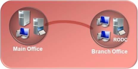 Знакомимся с контроллерами домена Read-Only (RODC)
