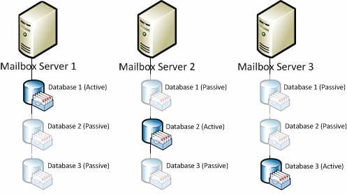опис: група доступності бази даних сервера обміну 2010