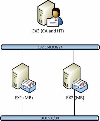 опис: сервер обміну 2010 dag