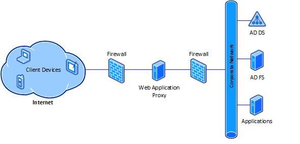 Типова схема організації web application proxy в windows server 2012 r2