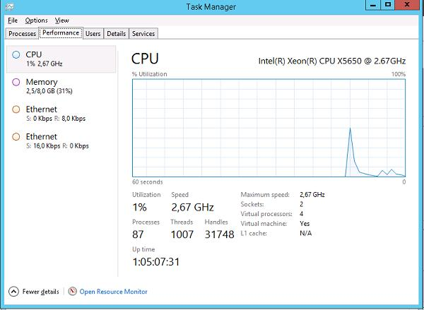 Вкладка Perfomance в диспетчере задач Windows Server 2012