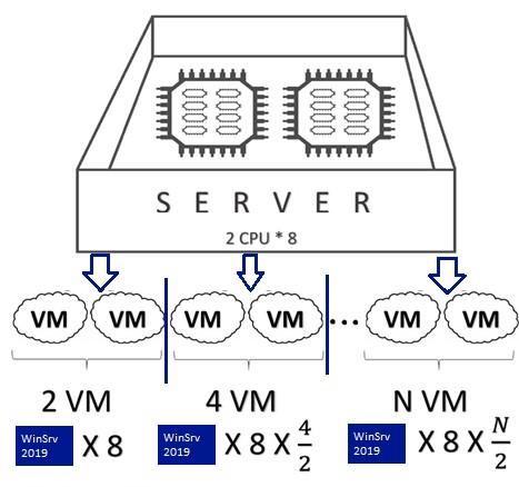 лицензирование windows server 2019 в виртуальной среде