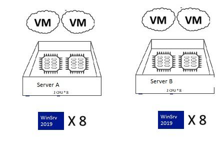 лицензии для виртуальных машин для сервера с hyper-v 2019