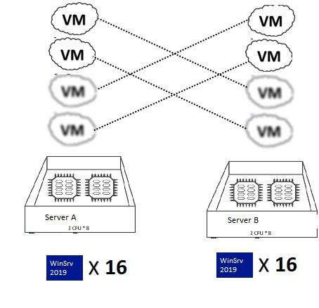 windows server 2019/2016 ліцензування при міграції ВМ між сервераміmigration