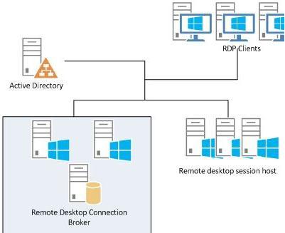 Схема Remote Desktop Connection Broker на Windows 2012