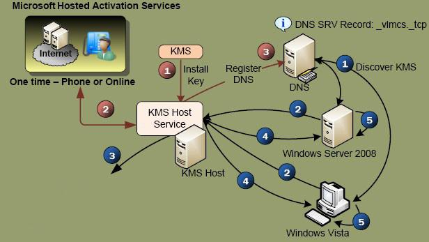 Схема работы KMS активации