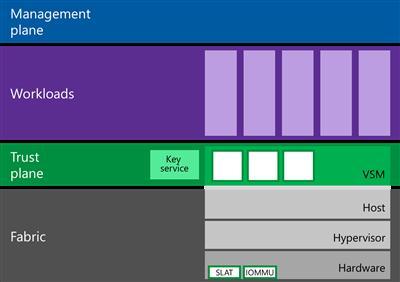 Архитектура Virtual Secure Mode в Windows 10