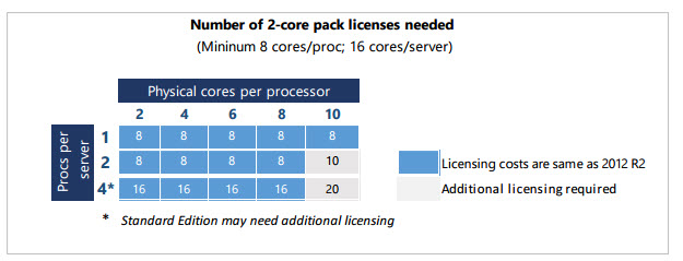 Лицензирование ядер в Windows Server 2016