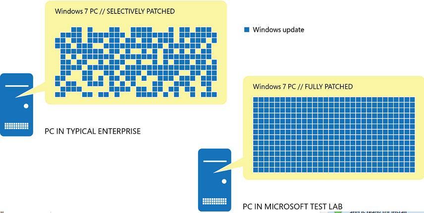 Фрагментация обновлений Windows