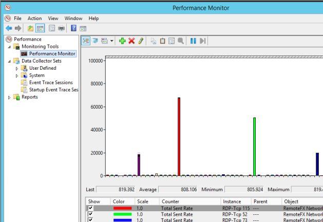 использование пропускной  способности сети для каждой rdp сессии