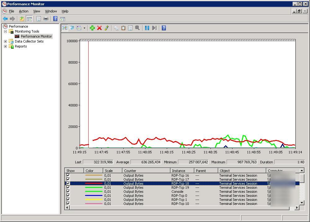 windows server 2008 r2 трафик сессий rds