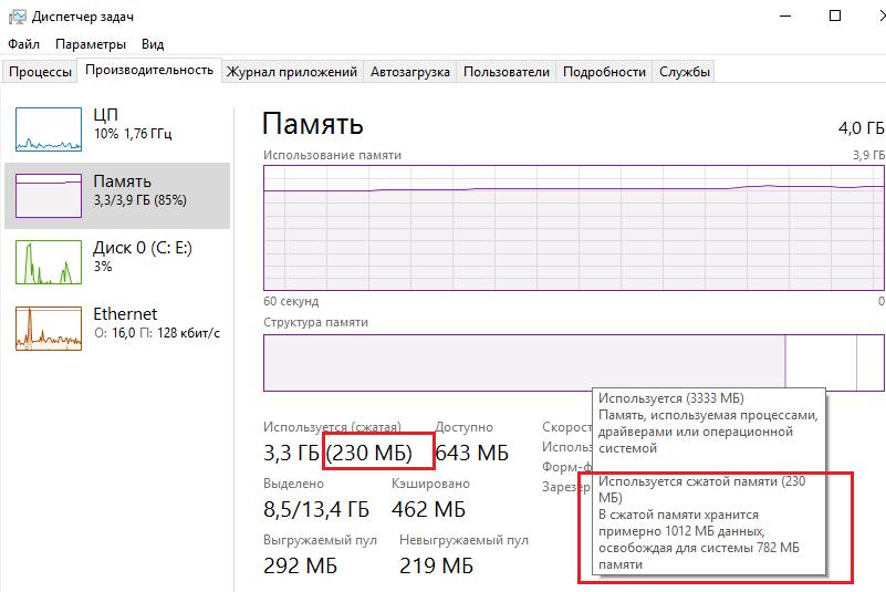 В сжатой памяти хранится примерно 1012 Мб данных, освобождая для системы 782 Мб памяти