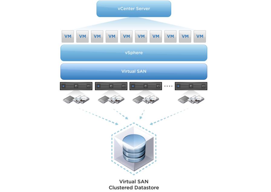 архитектура VMware vSAN 6.5.