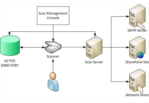 Ниже приведена схема работы распределнного сетевого сканирования