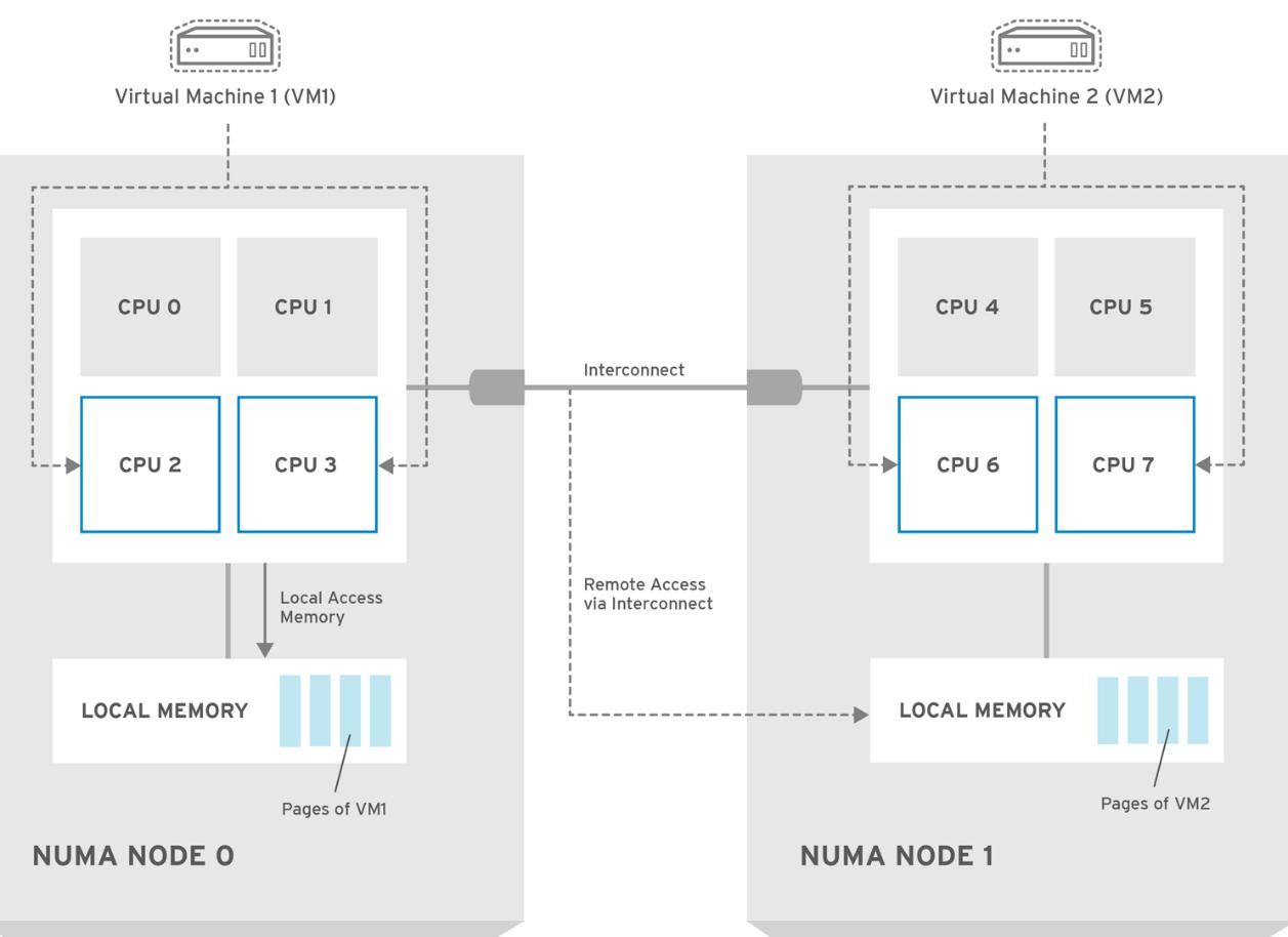 vCPU и процессорная архитектура NUMA
