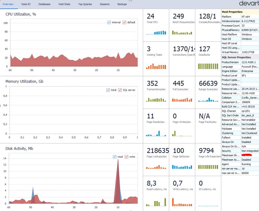 dbForge Monitor - удобный dashboard для sql server