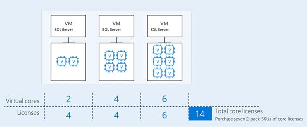 лицензирования ядер в виртуальных машинах sql server