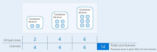 sql server лицензирование контейнеров