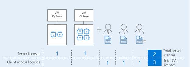 sql server - лицензия на сервер и клиентские лицензии