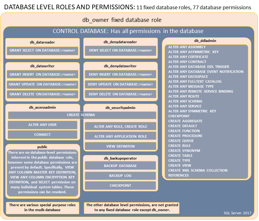 роли и права на базы данных в sql server
