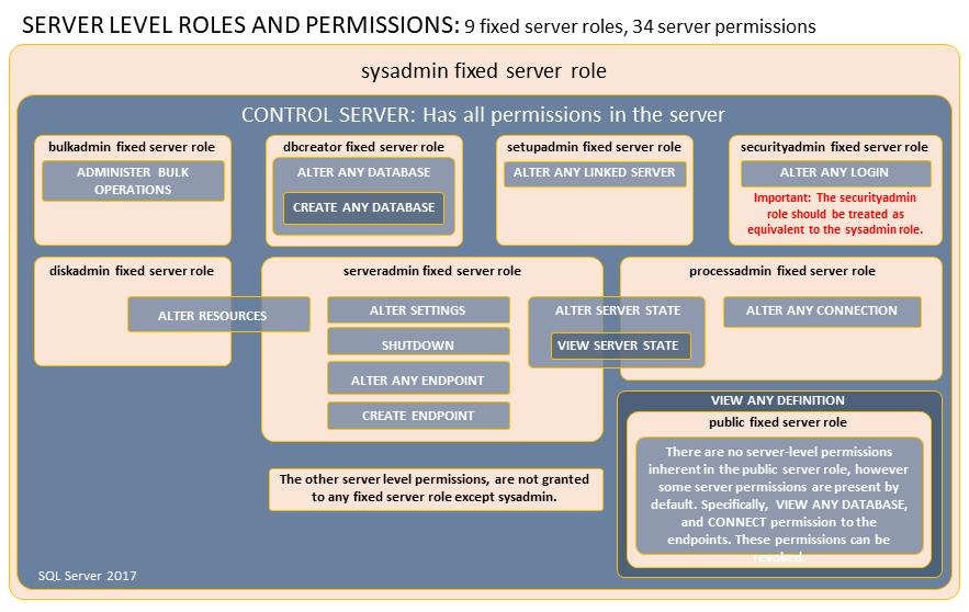 роли sql server