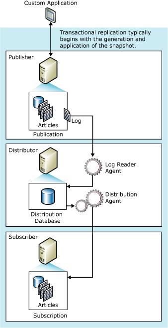 схема реализации репликации базы данных в MS SQL Server