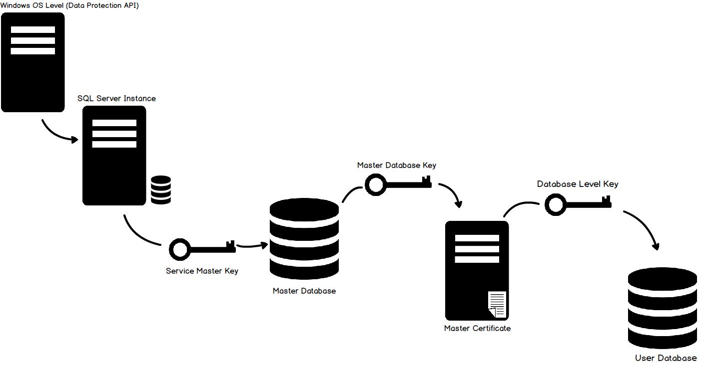 шифрование в sql server