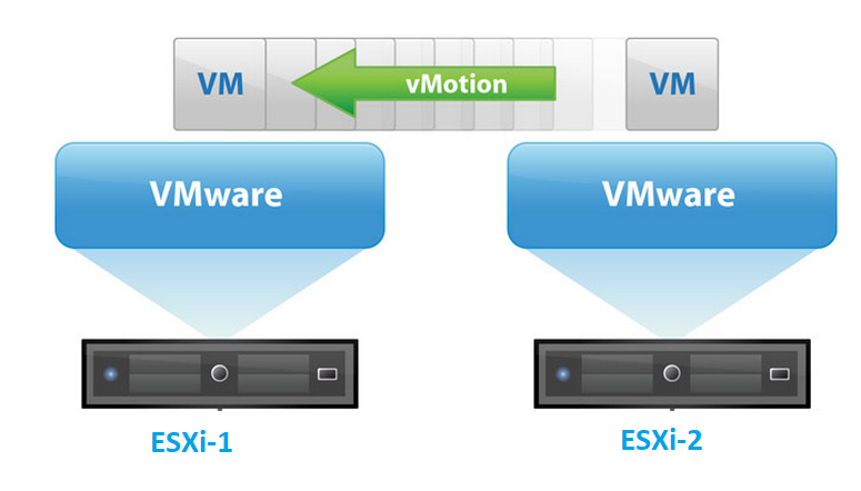 vmware vmotion FAQ