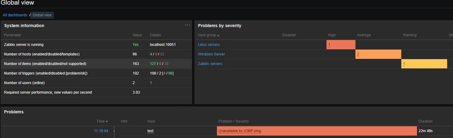 Алерт icmp доступності в zabbix dashboard