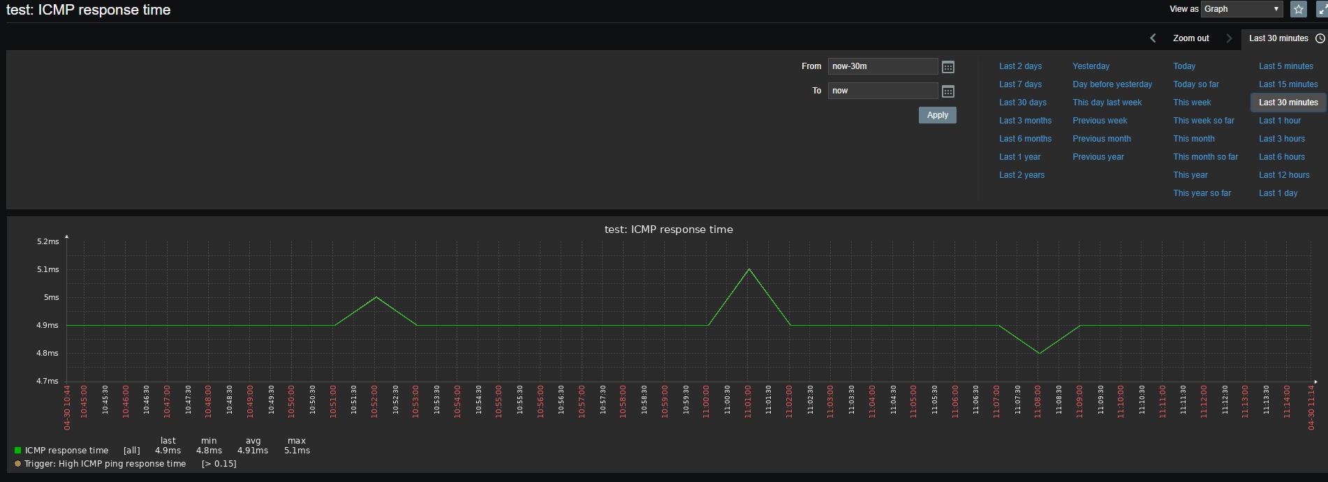 графік icmp доступності вузла в zabbix