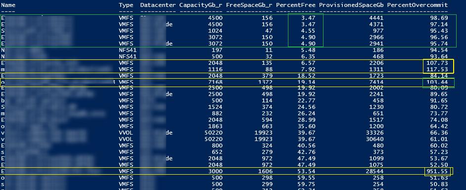 статистика по использованию месту на vmware datastor-ах