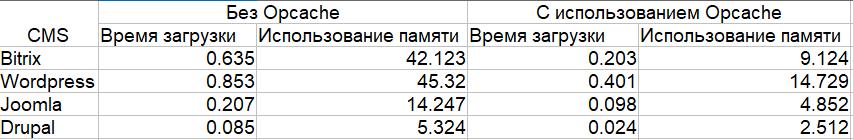 тестирование производительности различных популярных cms при использовании opcache