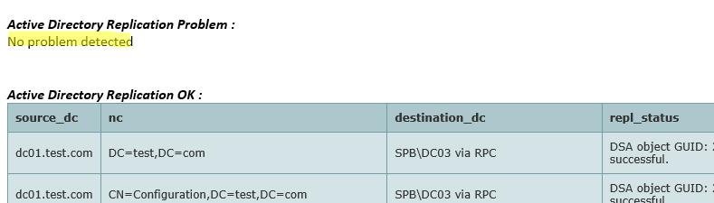 html отчет со статусом репликации в домене