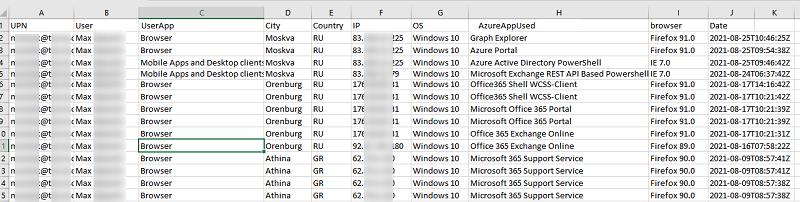 excel отчет по входу пользователей и использованию приложений azure/office 365